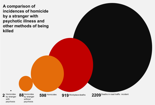 Comparison of incidences of..homicide by stranger with psychotic illness..and other modes of being killed