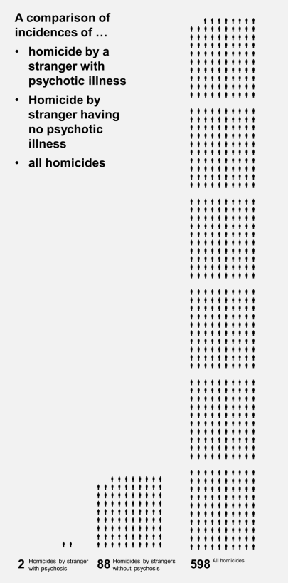 Comparison of incidences of.. homicide by stranger with psychotic illness.. homicide by stranger with no psychotic illness..and all homicides