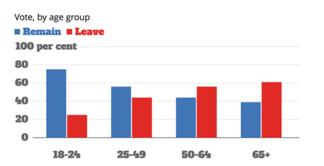 brexit by age group