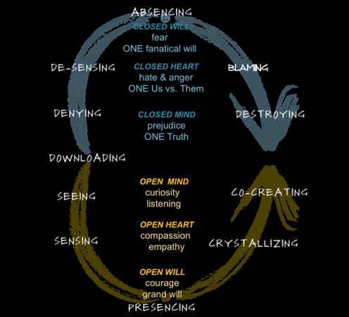 theory-u-presencing-and-absencing